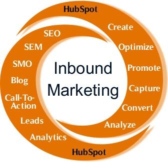 Inbound Marketing Fundamentals
