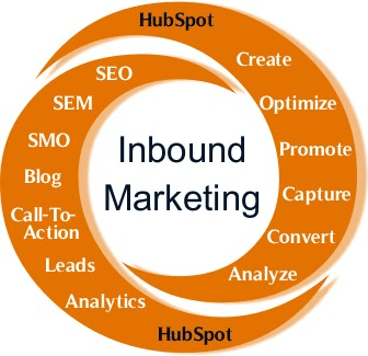 Inbound Marketing Fundamentals