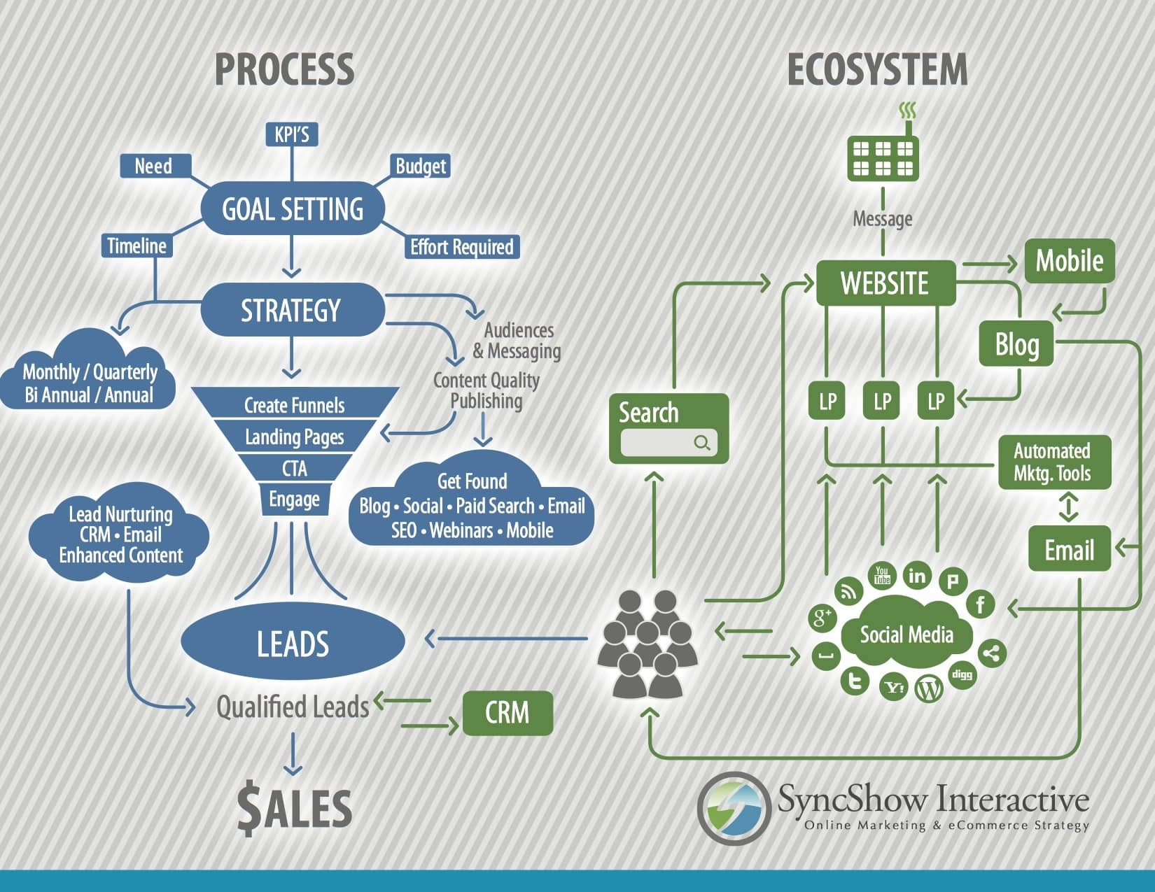 Digital Ecosystem Infographic
