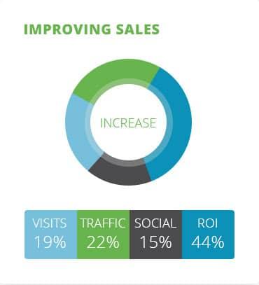 lead-manage-chart.jpg