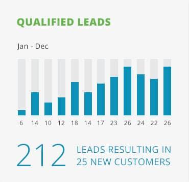 lead-nurture-chart.jpg