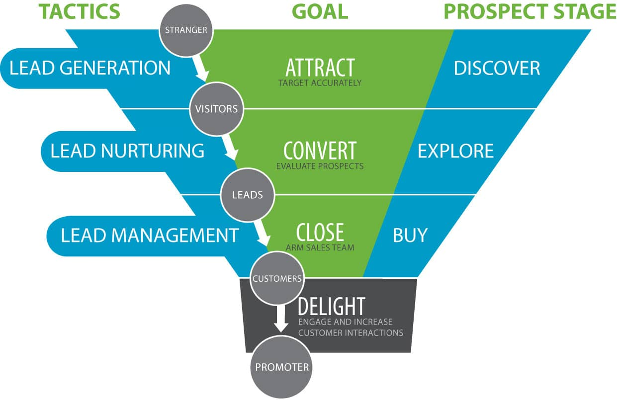 lead funnel of the buyers journey