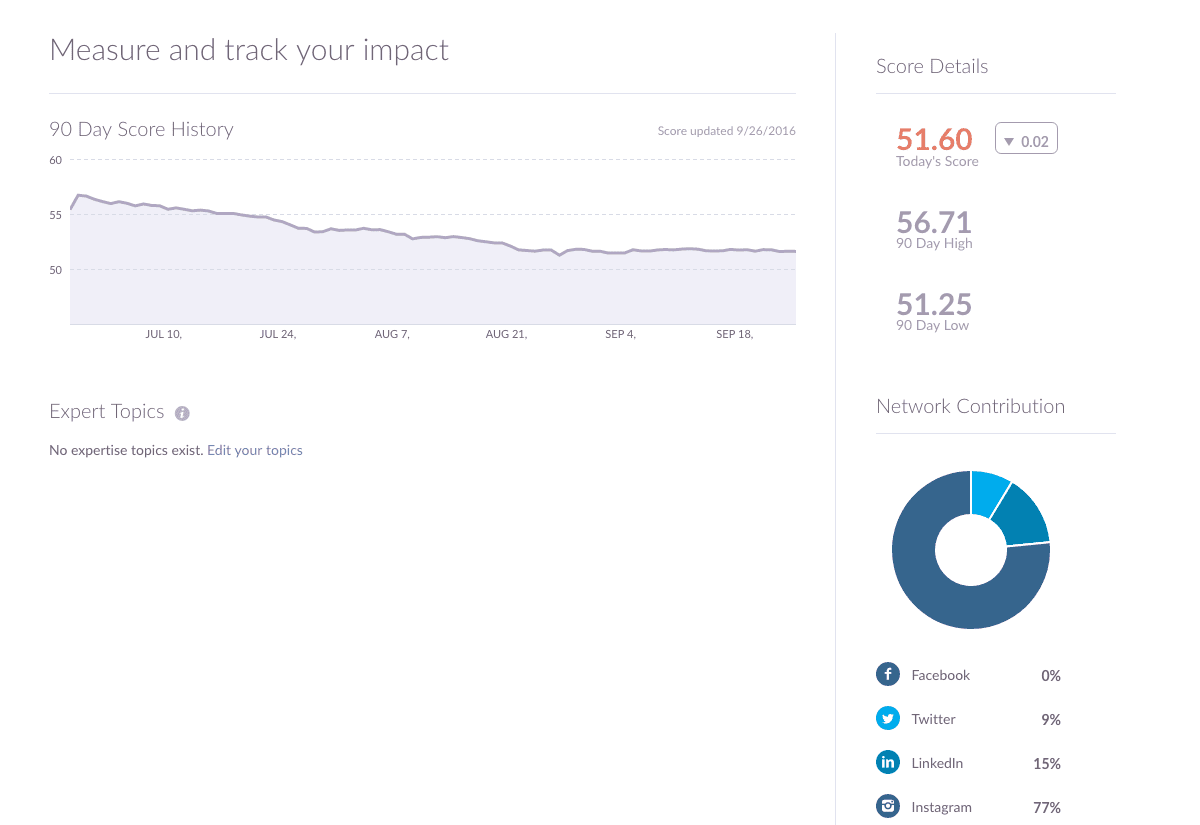 klout-megan-ramey-measurement