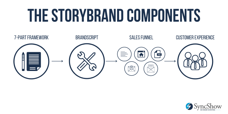 The StoryBrand Components
