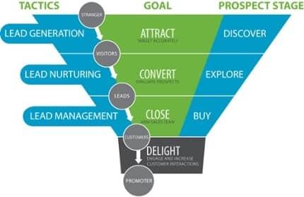 Lead-Funnel--Buyer-Journey.jpg